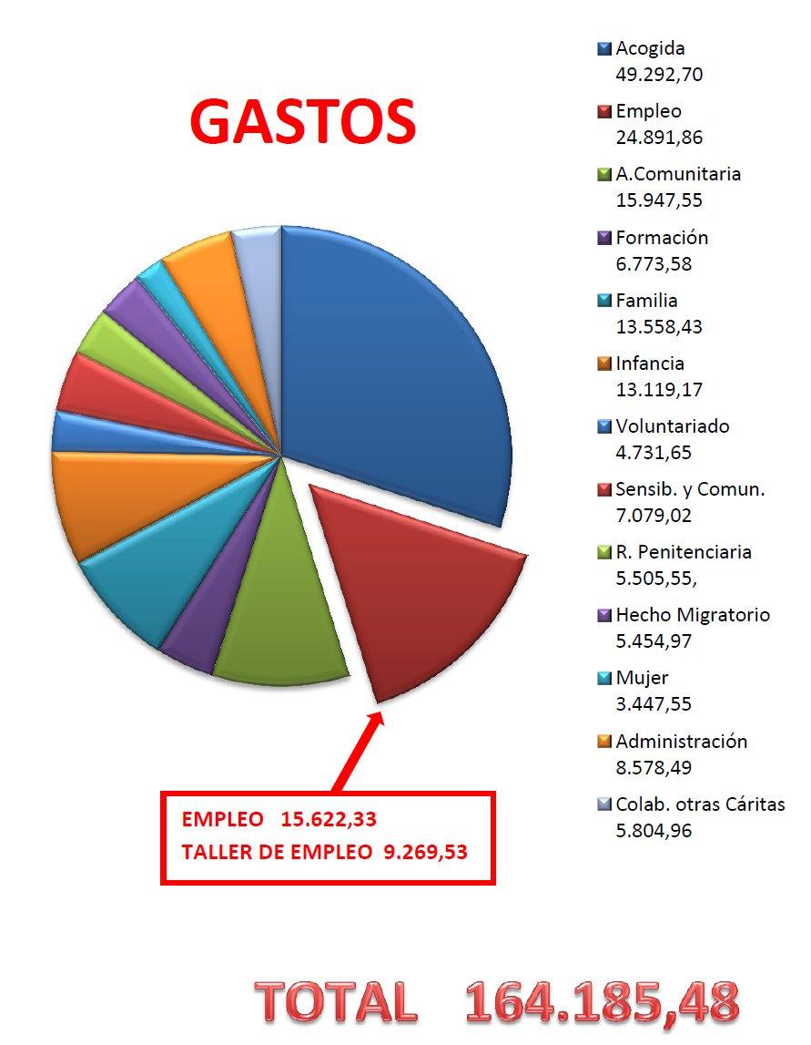caritas_gastos