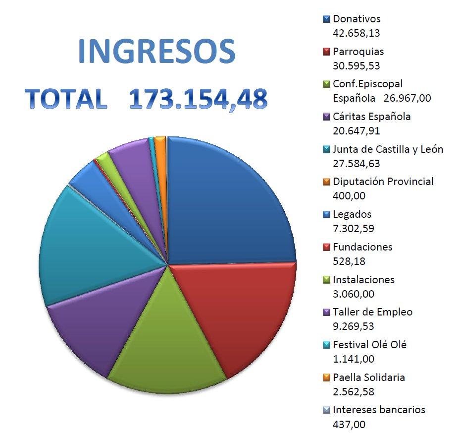 caritas_ingresos